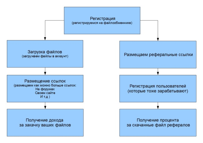 Схемы заработка в интернете